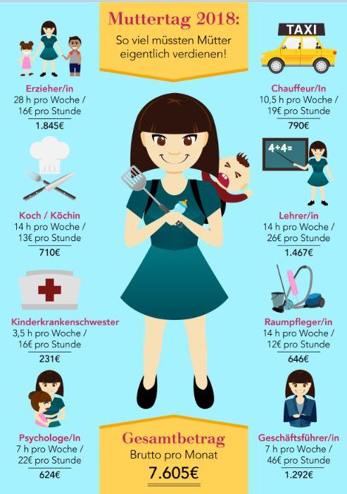 Wie viel Mütter tatsächlich verdienen müssten