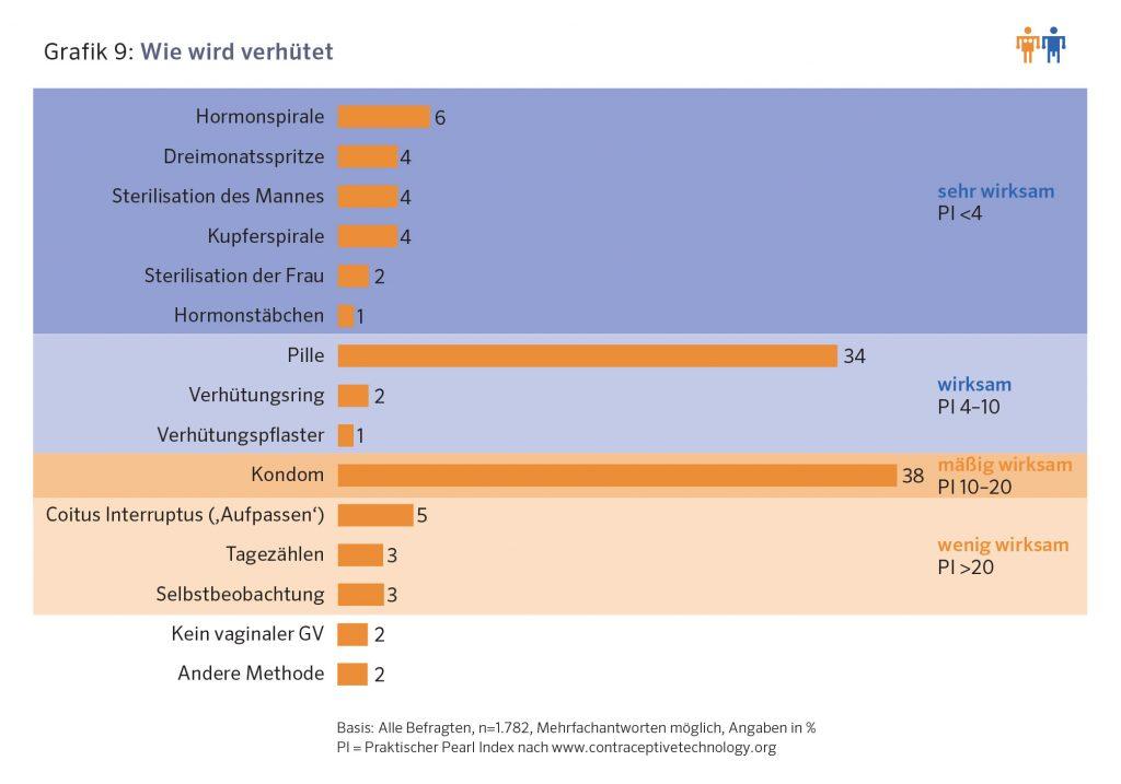 Wie wird in Österreich verhütet?
